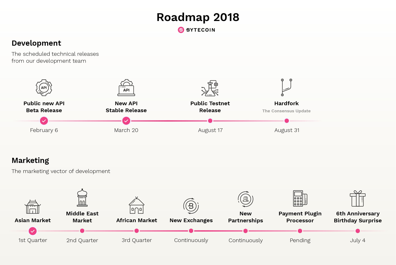 Updated Bytecoin Roadmap