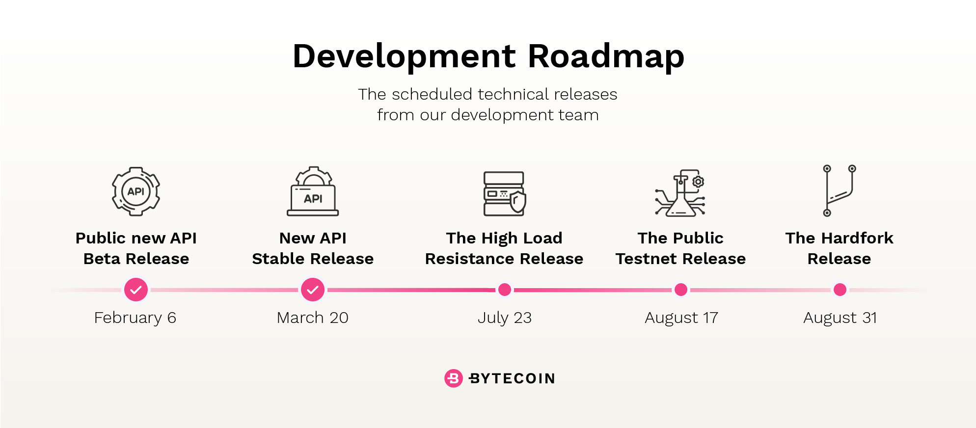 The Updated Bytecoin Development Roadmap.