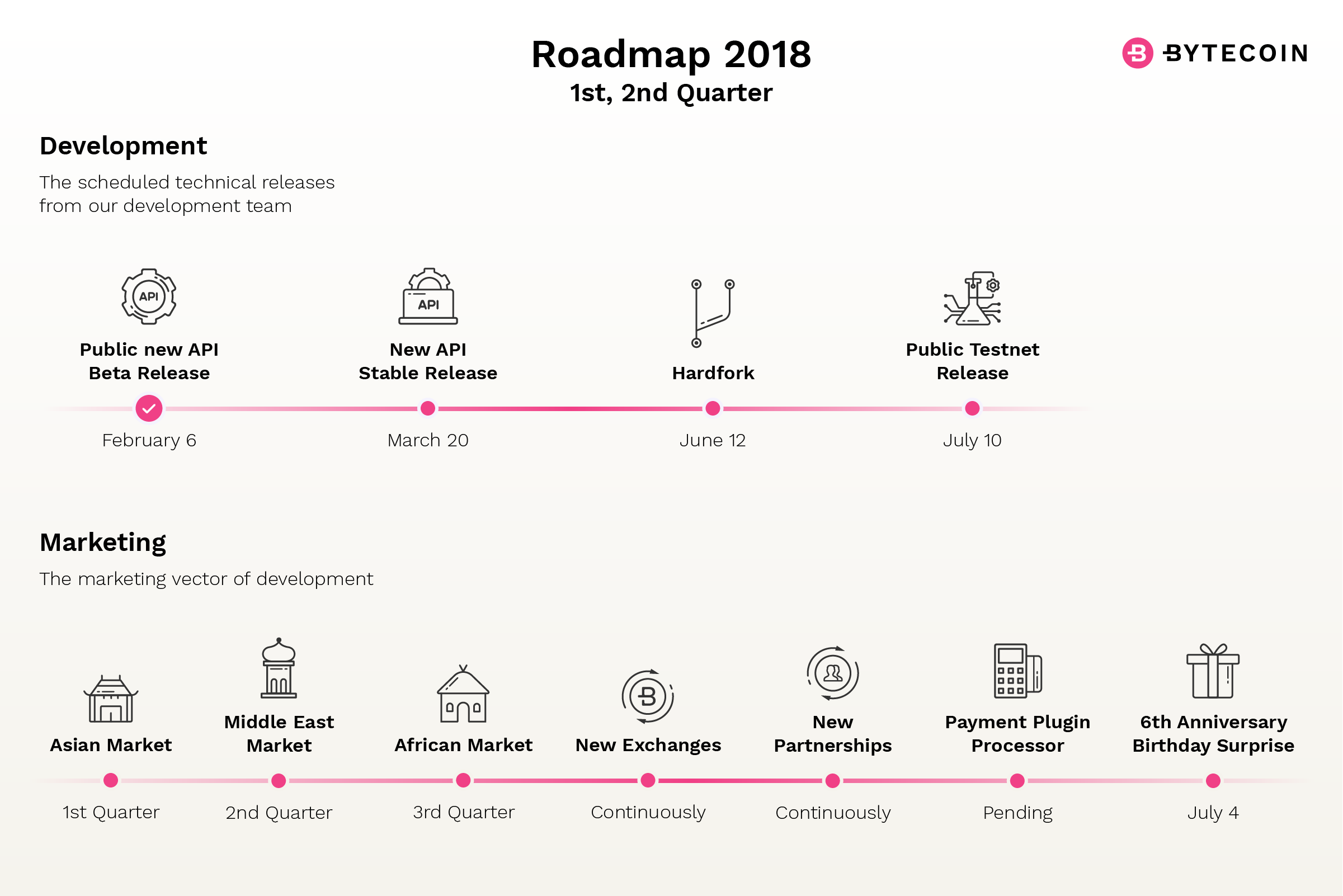 Bytecoin 2018 Roadmap (1, 2 Quarter)