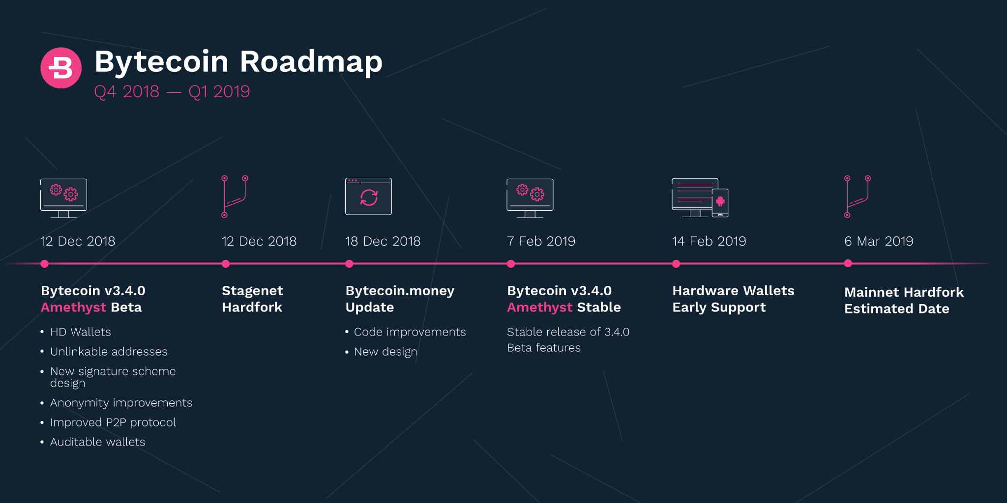 Bytecoin Roadmap - Q4 2018-Q1 2019